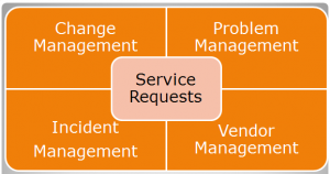 ITIL-based model for IT managed services